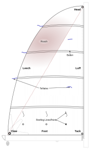 the parts of a sail
